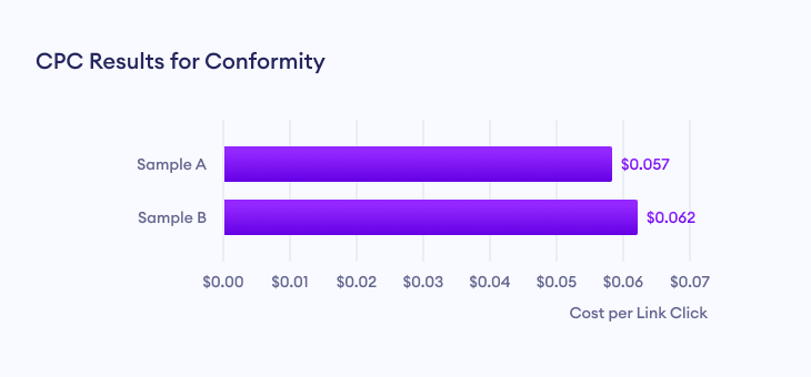 Cost per Link Click (CPC) results for conformity effect marketing.