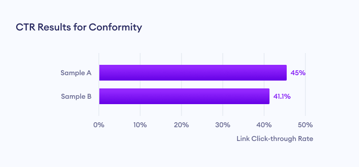 Link click through rate (CTR) results for conformity effect marketing.