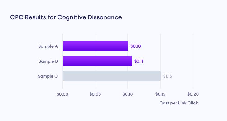 Cost per Link Click (CPC) results for cognitive dissonance marketing campaign.