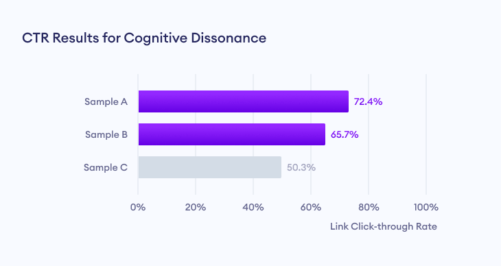 Link click through rate (CTR) results for cognitive dissonance marketing campaign.