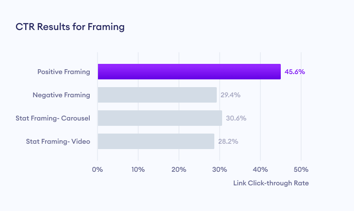 Link click through rate (CTR) results for framing effect marketing