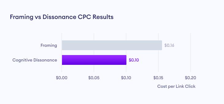 Framing vs Dissonance marketing campaigns CPC results.