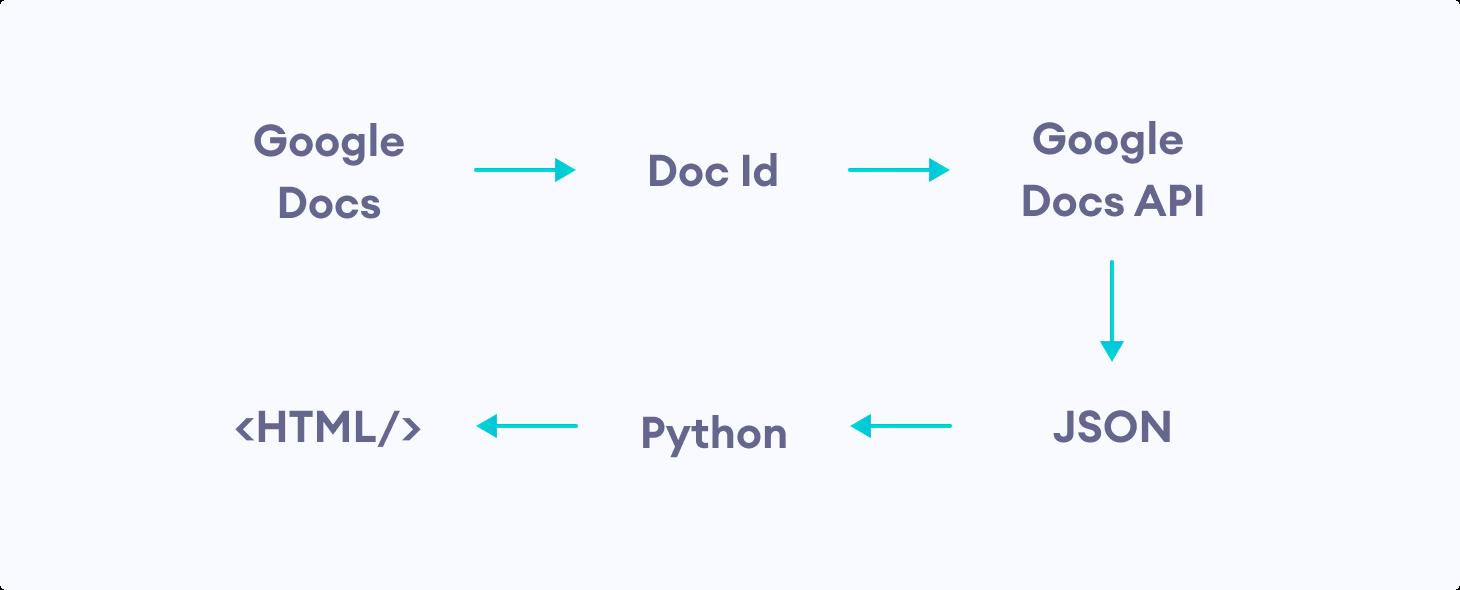 Google Docs To HTML process