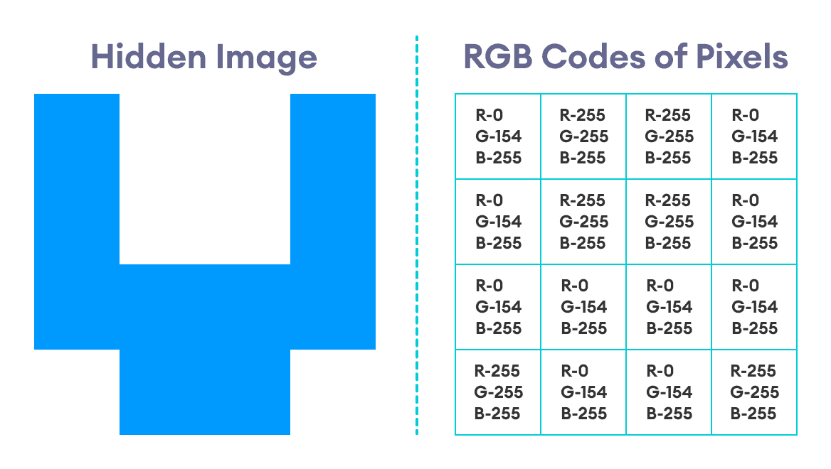 Hidden Image With RGB Codes