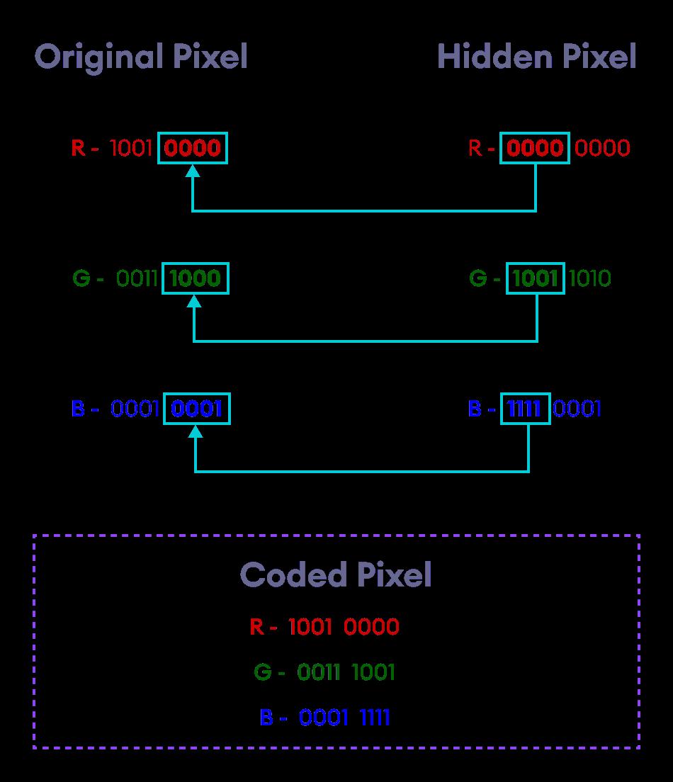 Pixel Replacement Method