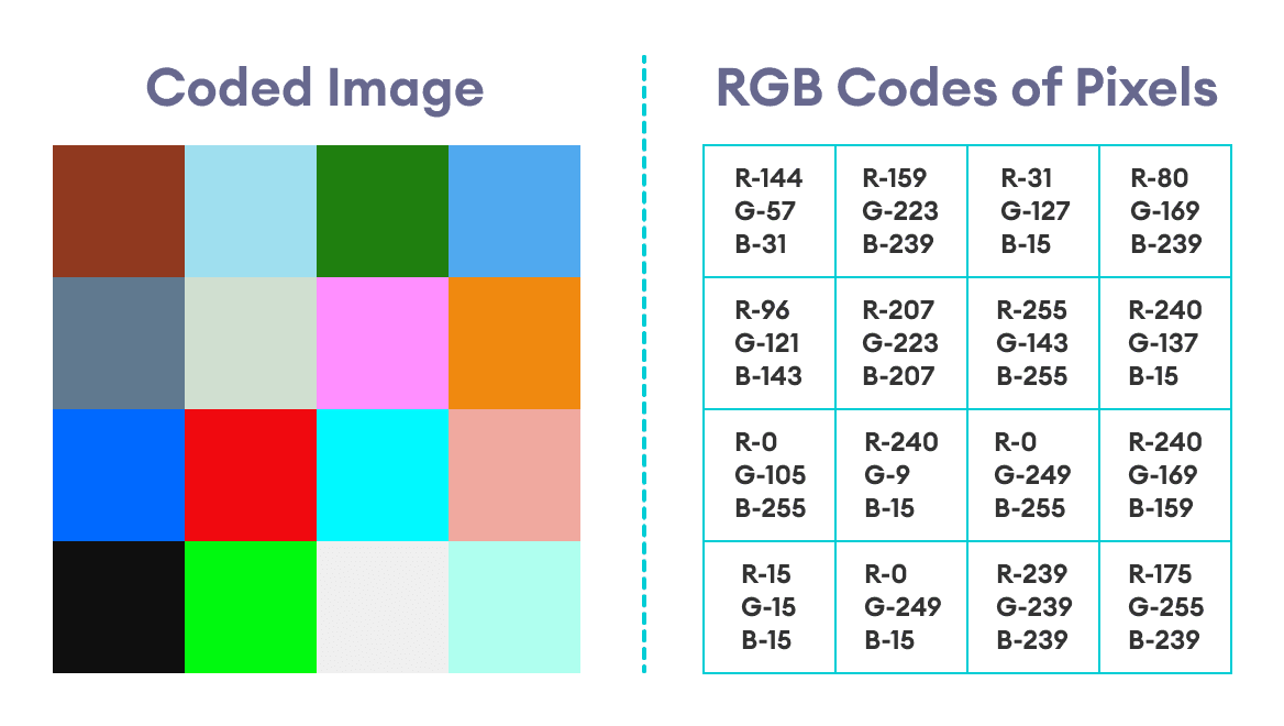 Coded Image with its RGB Codes