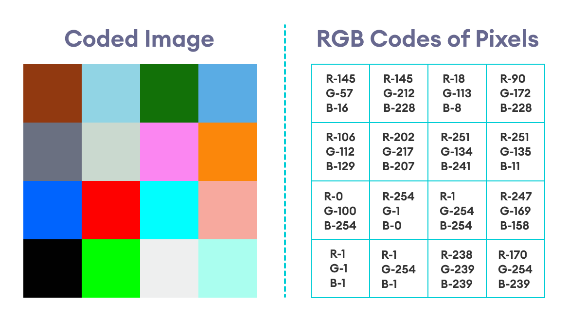 Coded Image With RGB Codes
