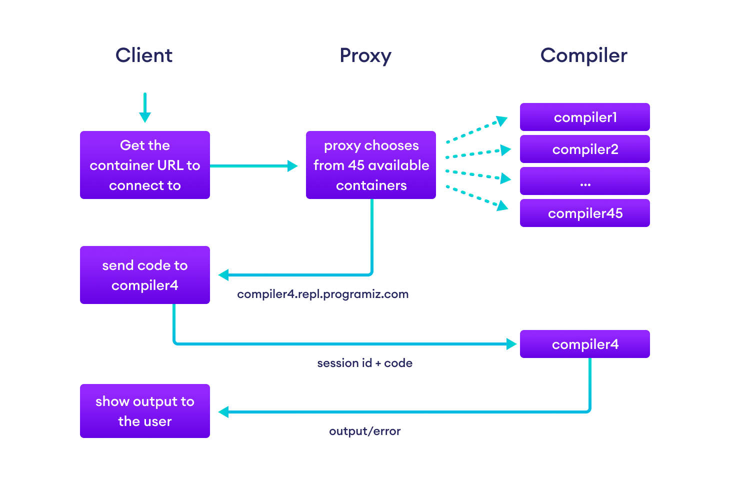 Flowchart showing how the proxy server co-ordinates communication between the frontend and one of 45 available containers