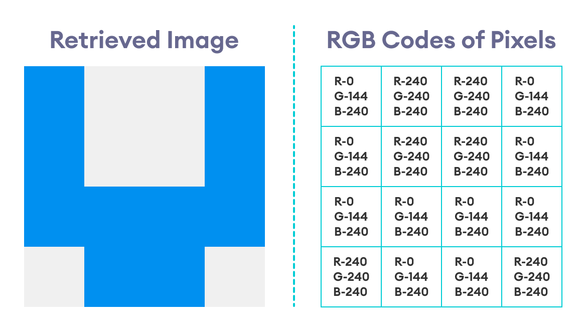 Retrieved Image with RGB Codes