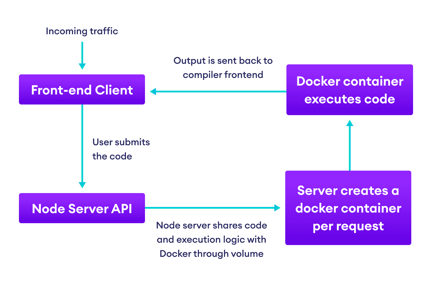 Flowchart showing how code received from frontend is sent to Docker container created on the fly for compilation