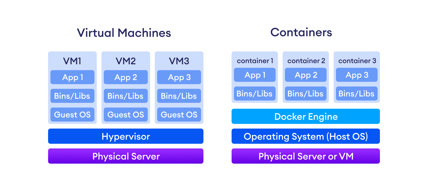 Containers are more resource-efficient because they share the Host OS.