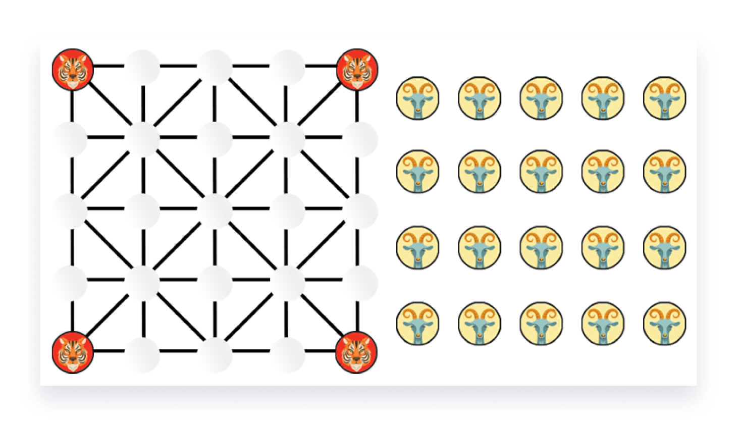The initial board configuration for Bagh Chal where the tigers are placed at the four vertices of a 5x5 grid and 20 goats are outside the board.