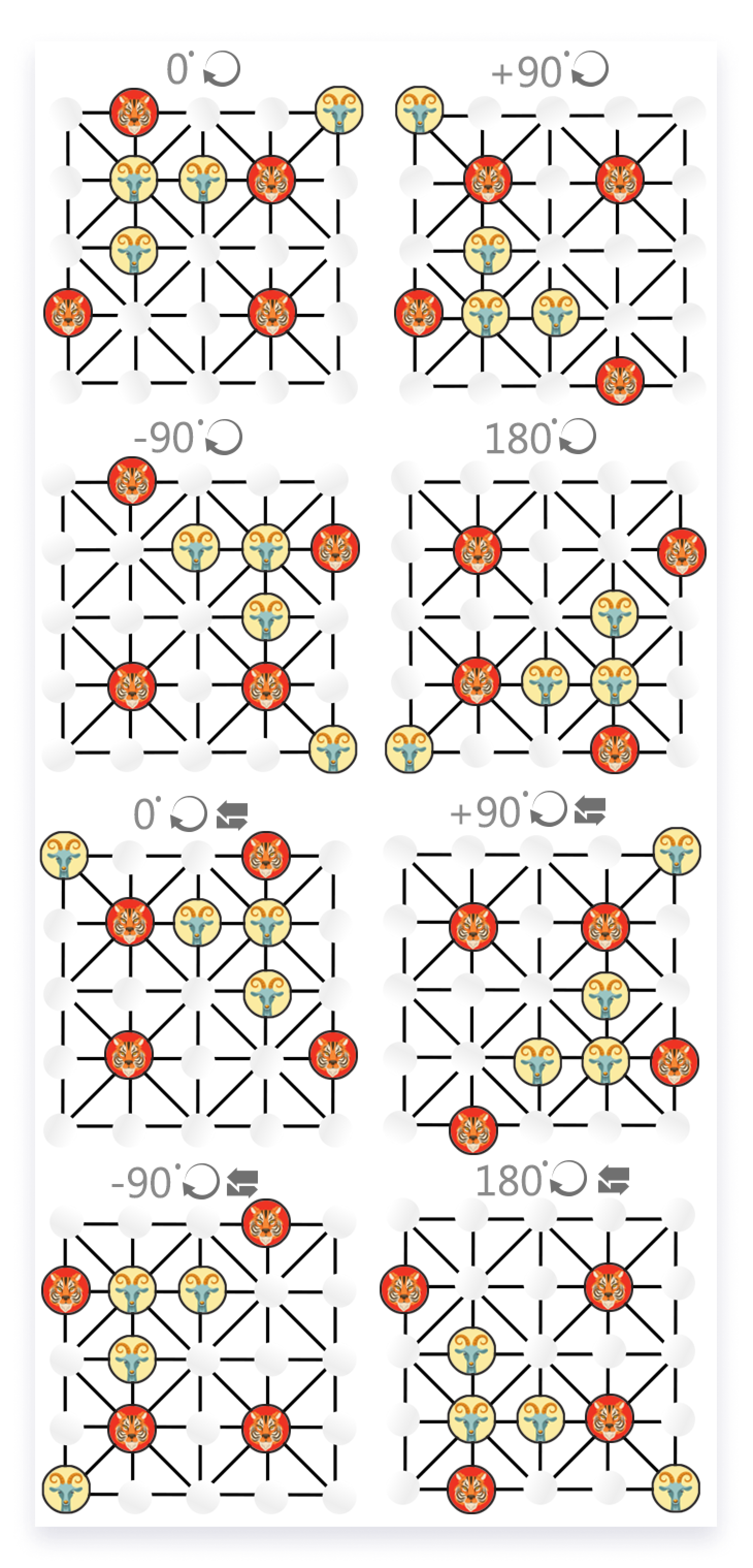The Bagh Chal game has a rotational and a reflection symmetry.
