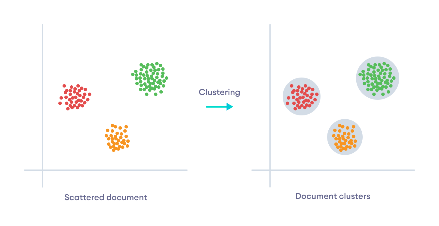 Clustering in Unsupervised Learning