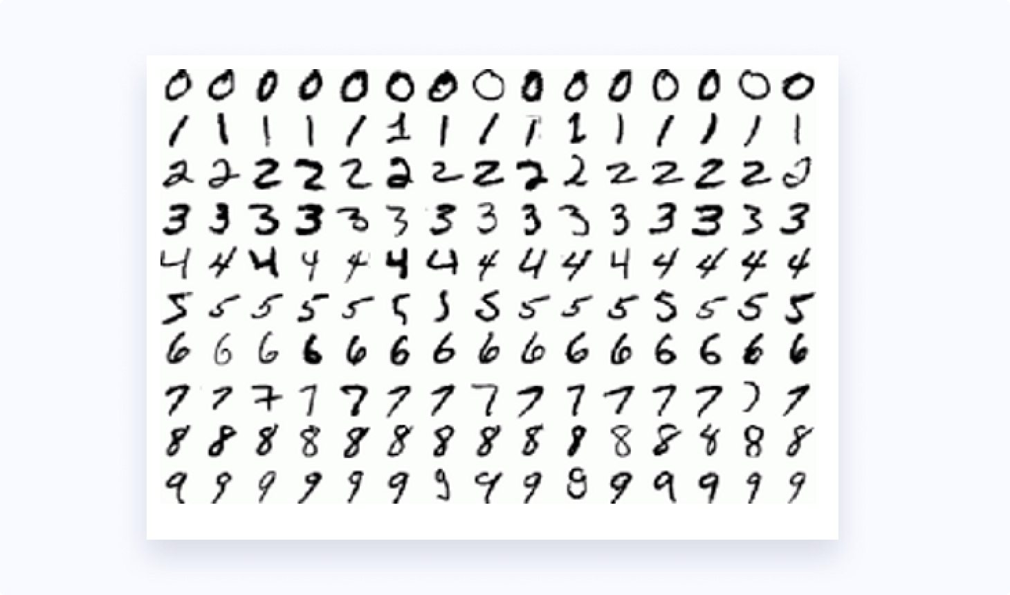 Sample Handwritten Digits From MNIST Dataset