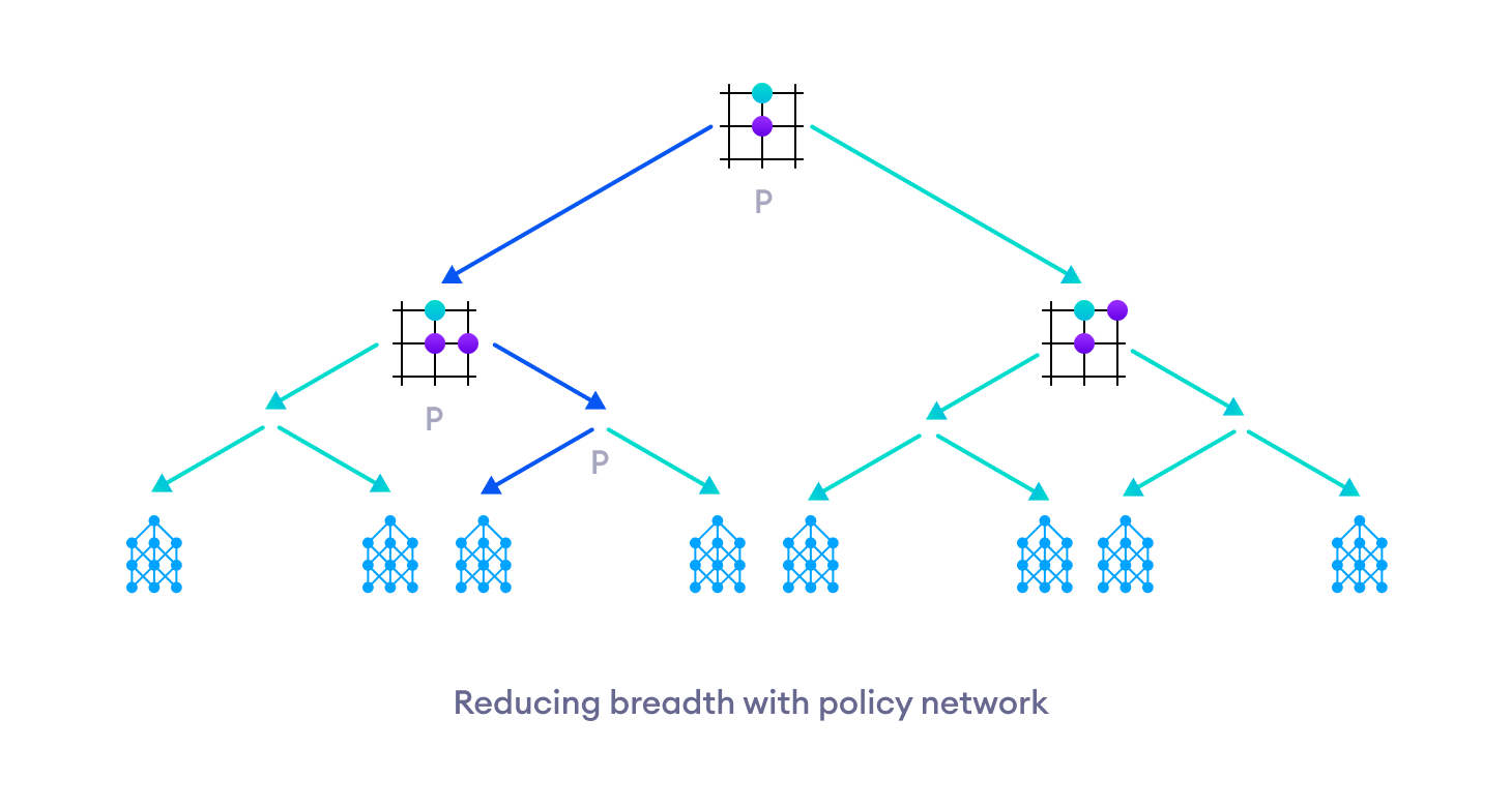 The policy network reduces the breadth of tree search by exploring only few promising moves.