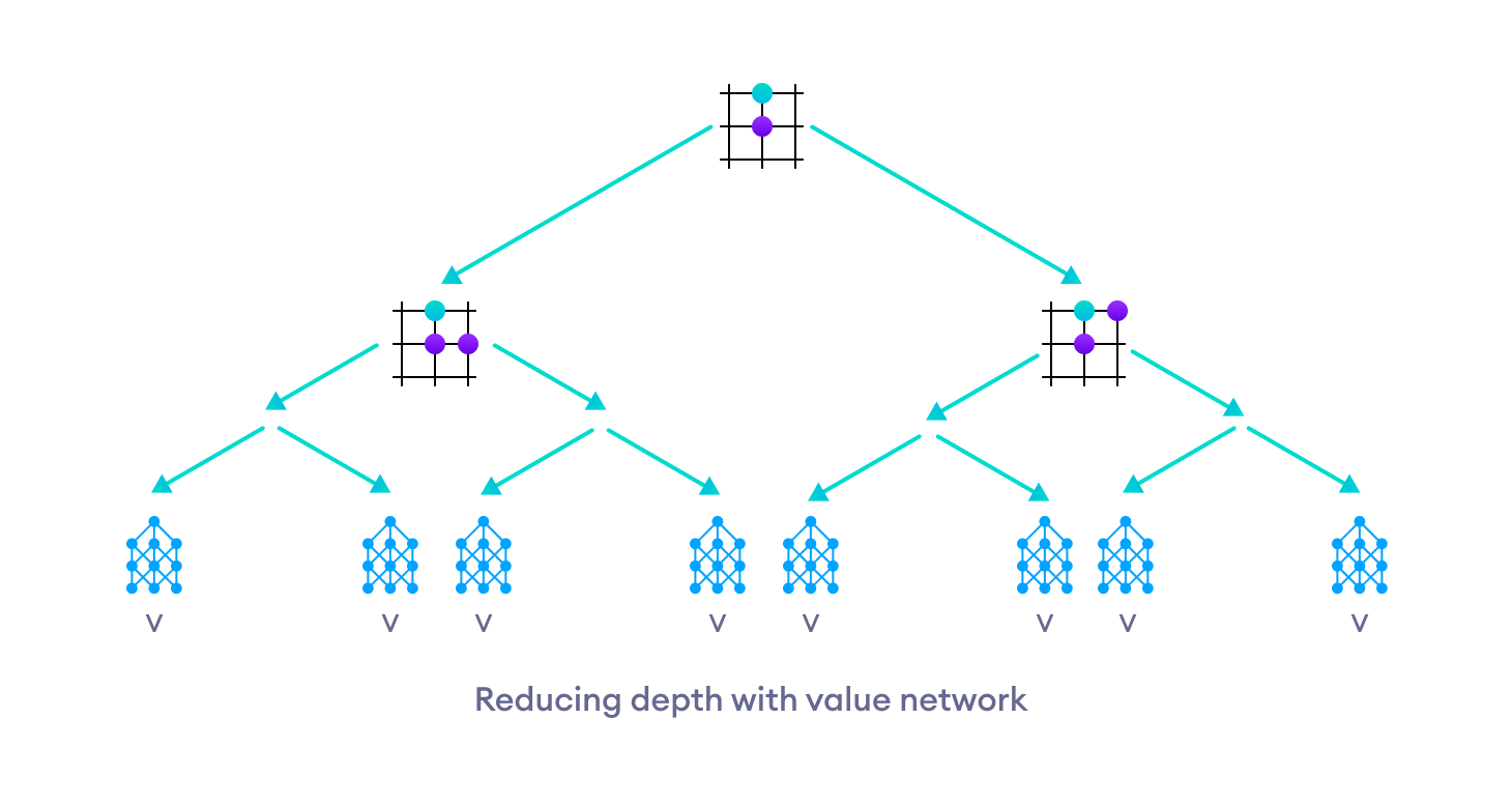The value network reduces the depth of tree search by returning the evaluation of a certain position.