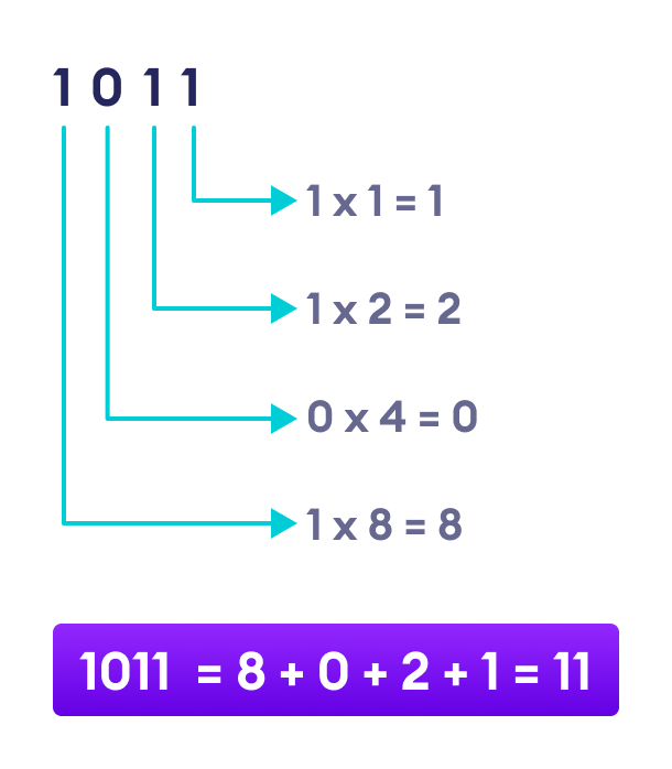 Binary Place Value