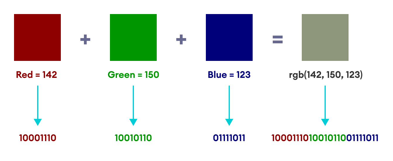 Working of RGB Code