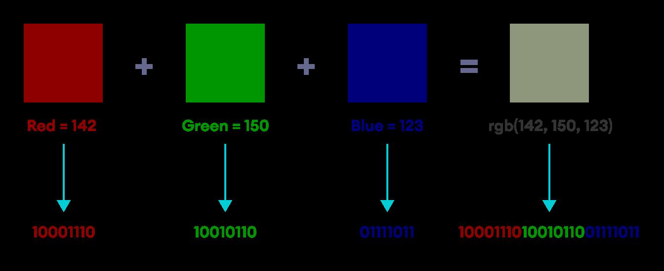 Working of RGB Code