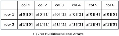 Working of multidimensional arrays in c programming