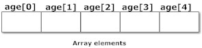 Elements of arrays in C.