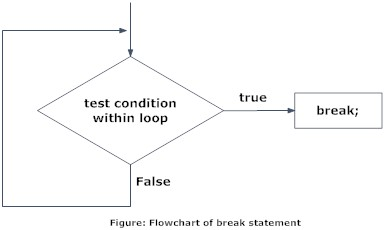 Flowchart of break statement in C programming.