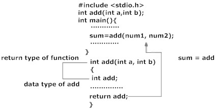 Working of return statement in C
