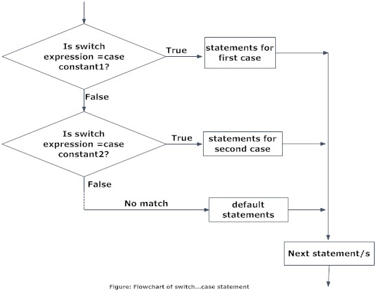 Working of C switch...case statement in C programming with flowchart.