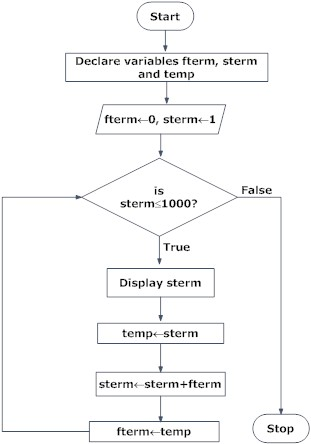 Design flowchart in programming with examples programiz flowchart of fibonacci sequence in programming ccuart