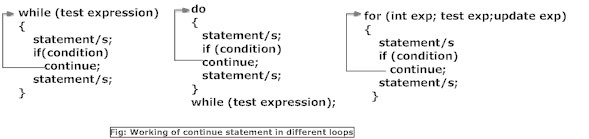 Working of continue statement in  C programming language