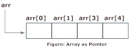 Relation between arrays and pointers