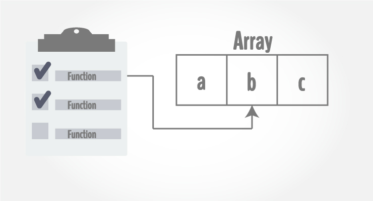 C Programming Arrays and Functions