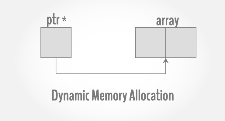 C Programming Array and Pointer Examples