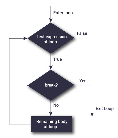 Flowchart of break statement