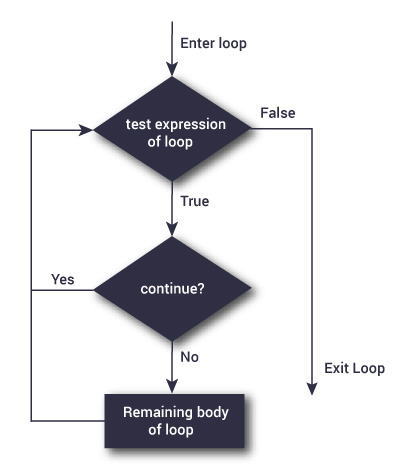 Flowchart of continue statement