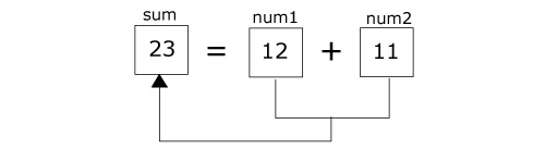 Adding two numbers in C programming