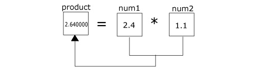 Multiplication of two floating point numbers in C programming