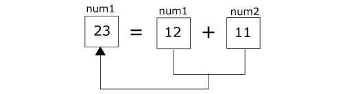 Displaying sum of two integers using two variables only in C programming