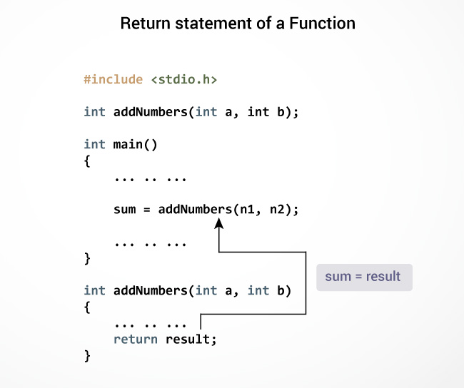Return statement of a function