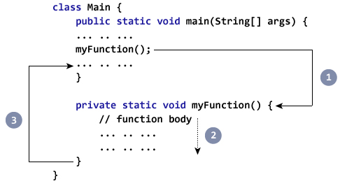 Java Methods (With Examples)