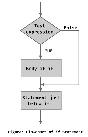 Flowchart of if statement in C programming