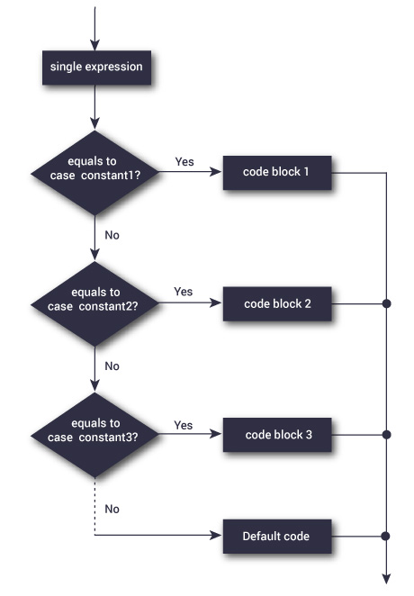 Flowchart of switch case statement in C++ Programming