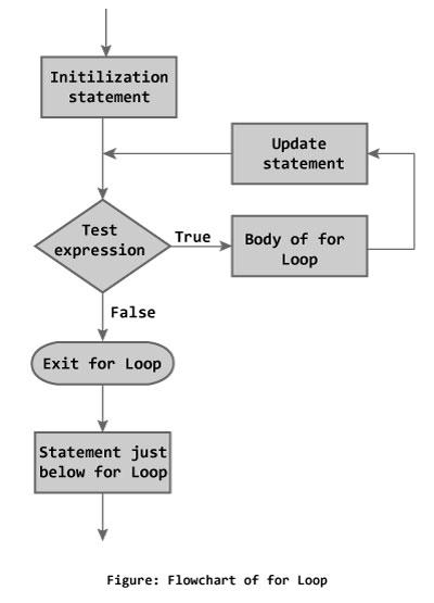 c programming for loop