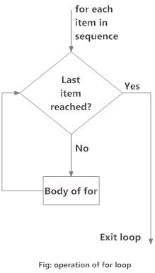 Flowchart of for Loop in Python programming