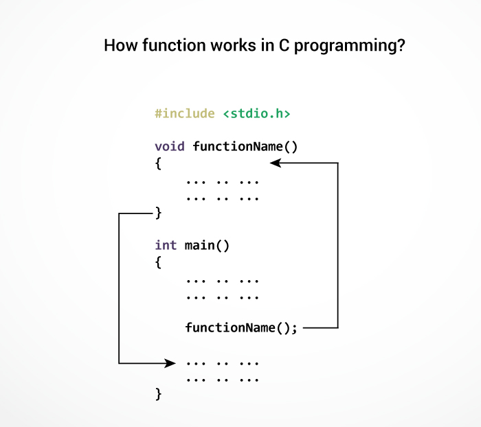 C Programming Functions