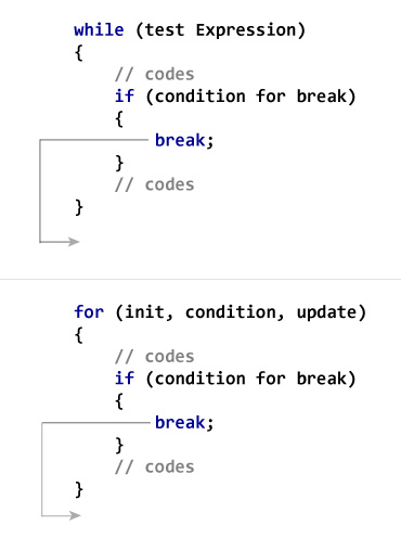 c# if loop break