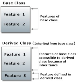 Java Tutorial – A Guide for Beginners