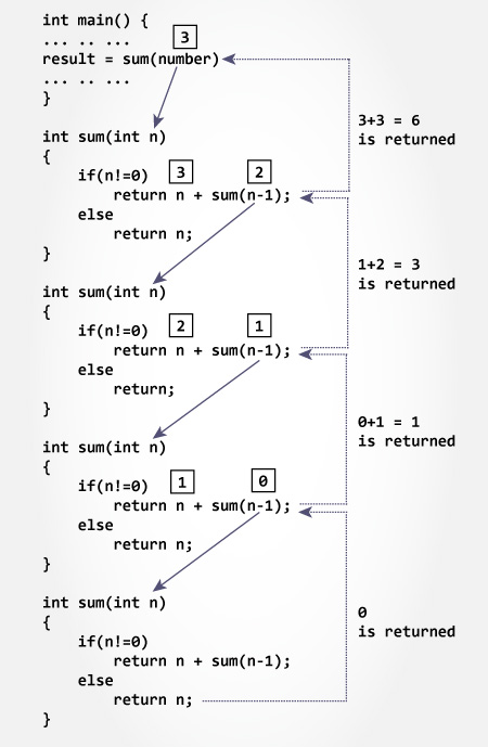 how to use a factorial in a sum