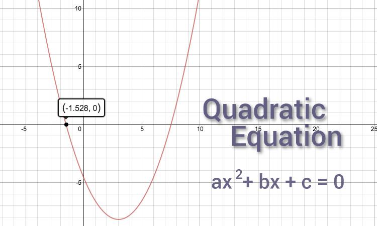 Quadratic equation graph